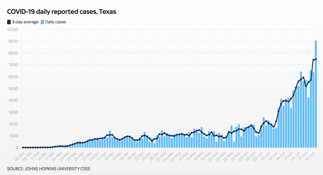 John Hopkins University Texas Cases | Source: Sky News